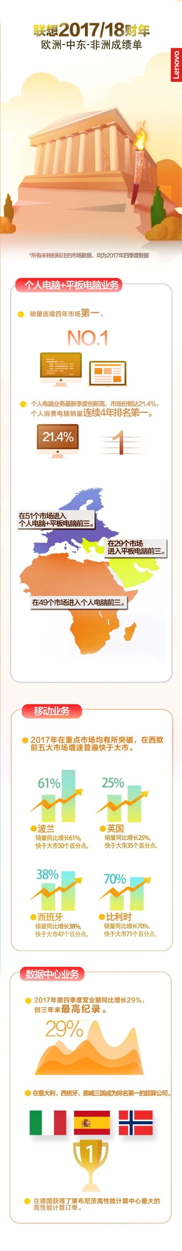 """联想2018誓师大会雅典站:杨元庆喊话""""发力五个连接,拥抱智能未来"""""""