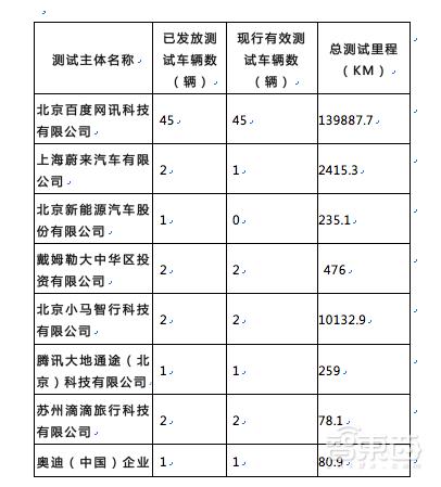 智东西早报:科创板披露9家新审理公司 国内首份无人车路测报告公布