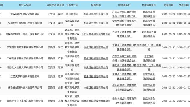 智东西周报:科创板首批9家企业公布 苹果发布新款AirPods 华为电视4月发布