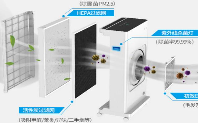 它的出现让二手烟无处遁形!安美瑞X8空气净化器深度测试