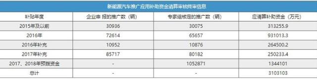 智东西晚报:三星发布多款5G手机芯片 特斯拉Q1交付量达6.3万辆