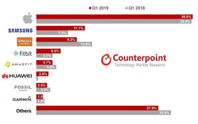智东西晚报:工信部:Q1互联网业务收入2402亿  中消协: 50%智能锁指纹识别有风险