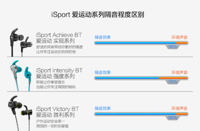 MonsteriSportVictory运动耳机