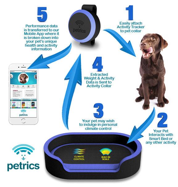 Petrics智能宠物床