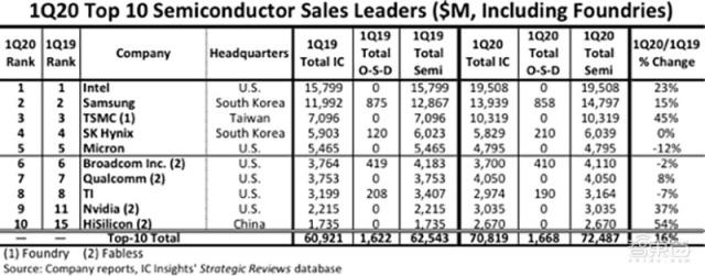 智东西周报:美国将允许华为合作5G标准 苹果将于6月22日在线举办WWDC