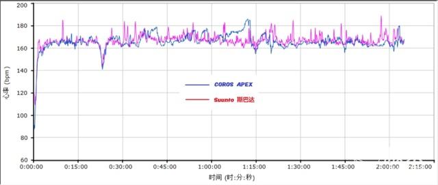长续航户外手表COROSAPEX,人工智能让运动记录更精准