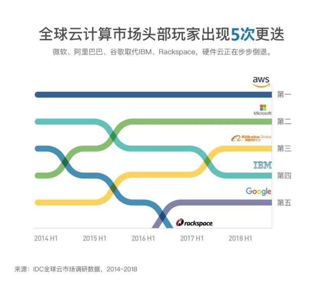 智东西周报:传苹果放弃自动驾驶 日本酒店机器人下岗 任正非称5G需求不迫切
