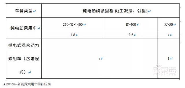 智东西早报:新能源车补贴减半地方补贴取消;美对多家中国公司发起337调查