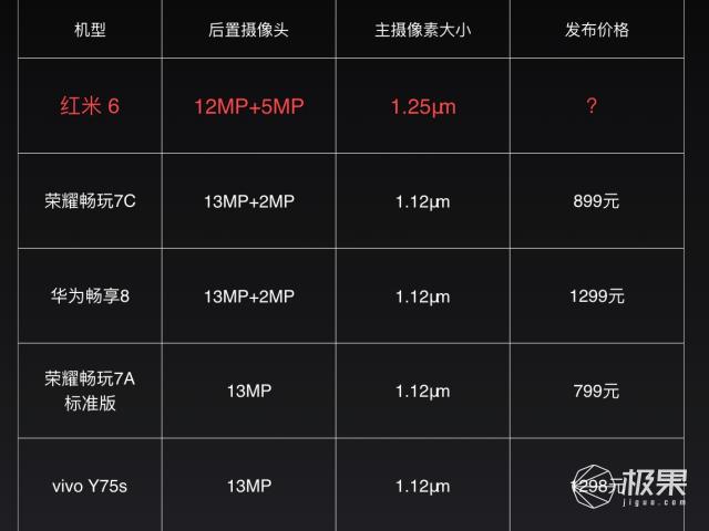 小米发布红米6/6A,售价599起送老人考虑一下?
