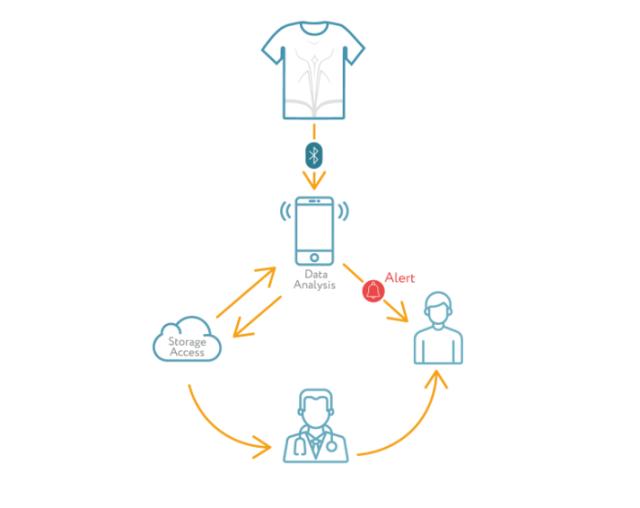 智能可穿戴医疗设备发布:T恤外形,可监测心脏病突发