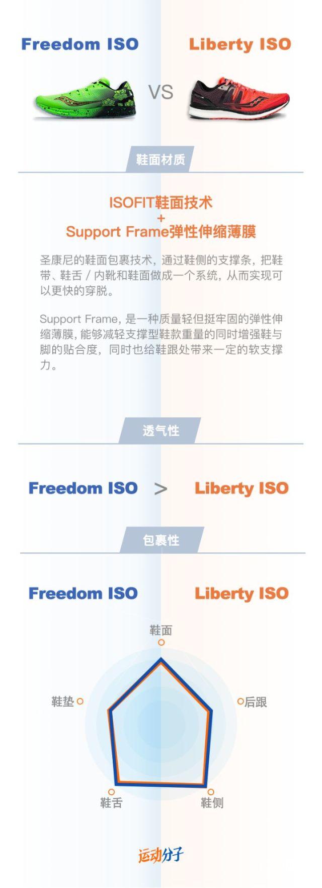 看像孪生兄弟,却各有各骚气的地方——圣康尼FreedomISO与LibertyISO的比较评测