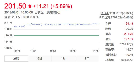智东西早报:苹果市值突破9900亿美元 特斯拉Q2亏损7.43亿美元