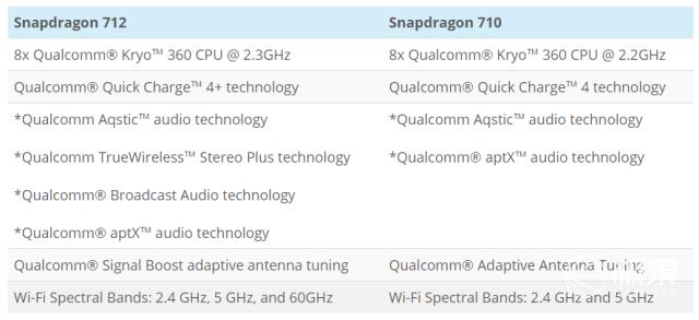 骁龙712处理器发布,主打游戏AI长续航,性能小提升