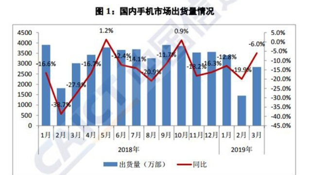 智东西晚报:3月国内智能手机出货同比降4% 柯瑞文出任中国电信新董事长