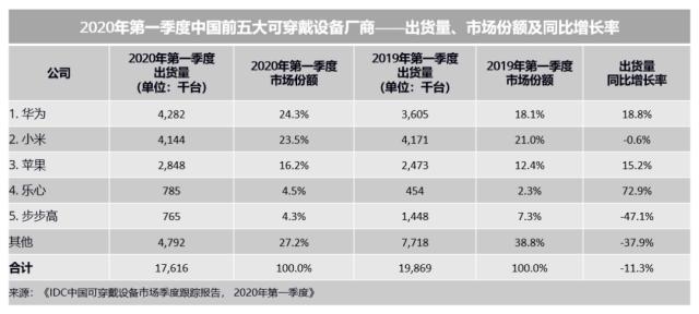 智东西周报:美国考虑推动收购爱立信或诺基亚 Q1中国可穿戴市场同比下滑11.3% NVIDIA为80%全球最快超算提供加速