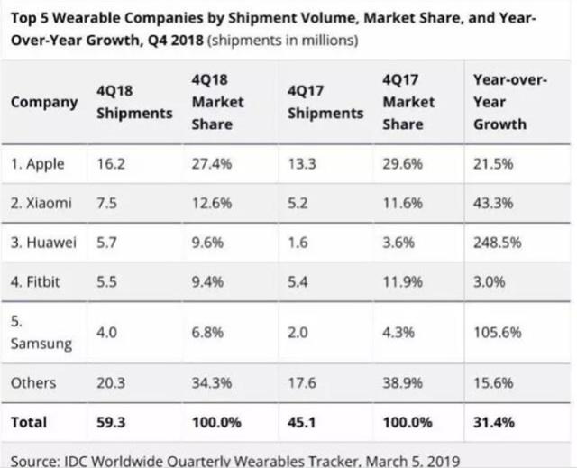 智东西晚报:2018Q4可穿戴设备增张31% 日产Leaf电动车销量破40万台